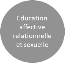 Education affective, relationnelle et sexuelle (EARS)